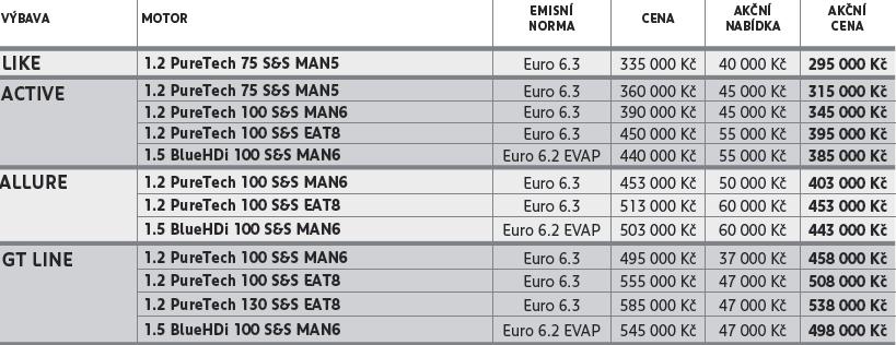 Ceník nového Peugeot 208
